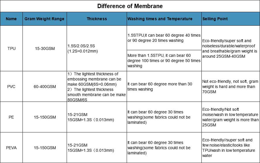 Difference-of-TPU-PE-PVC-Membrane-1